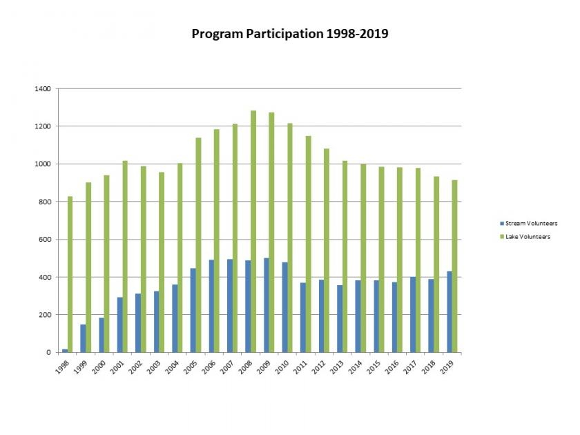 Graph showing citizen monitoring participation from 1998 to 2019.