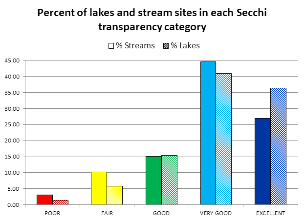 Percent of monitored sites in each Secchi transparency category
