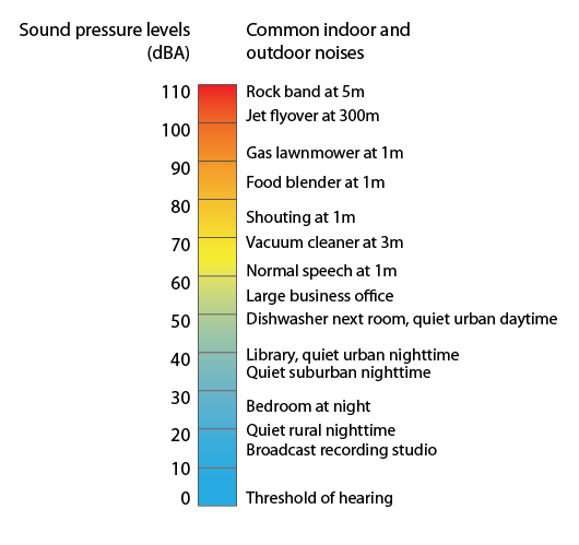 Graphic - Decibel level of common noise sources from 0 dBA (threshold of hearing) to 110 dBA (rock band at 5m)