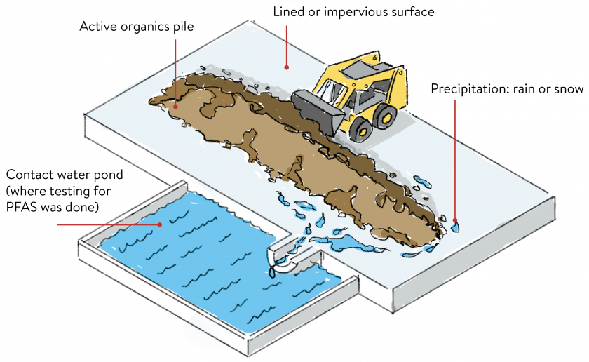 compost and contact water graphic