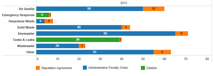 Chart - Count of enforcement actions by MPCA programs in 2012