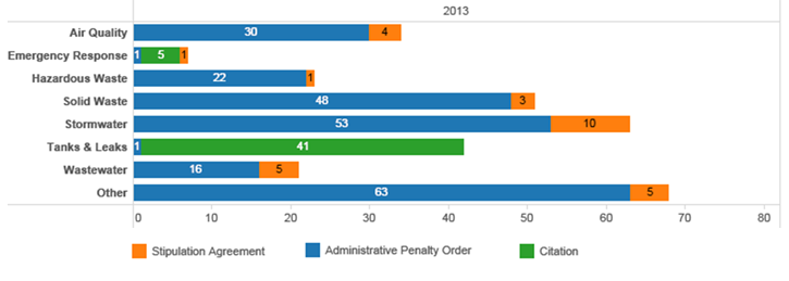 Chart - Count of enforcement actions by MPCA programs in 2013