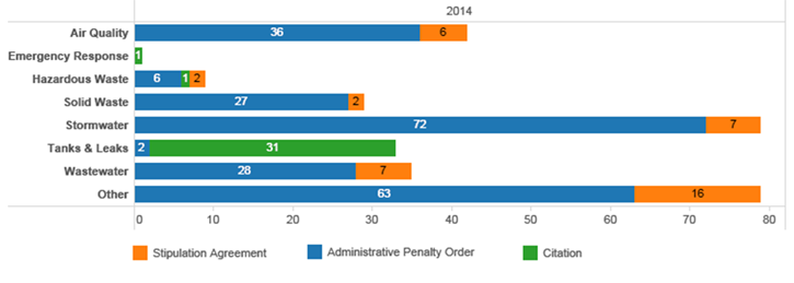 Chart - Count of enforcement actions by MPCA programs in 2014