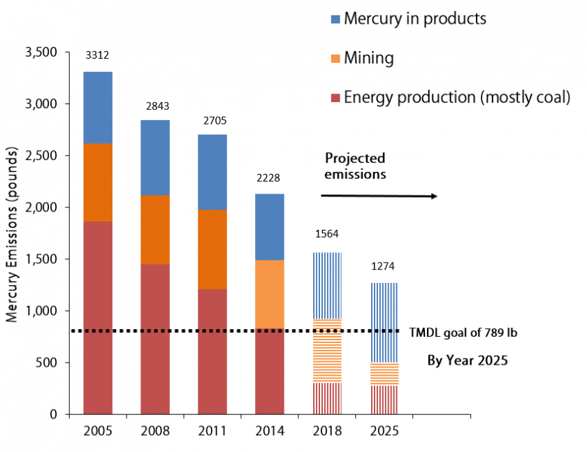 Graph: Mercury emissions 2005-2014 and air emissions reduction goal by 2025