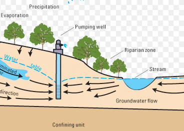 The state of groundwater | Minnesota Pollution Control Agency