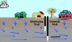 Figure 2. Shallow and Deep Monitoring Components
