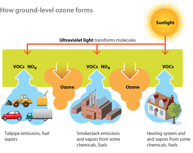 how-ozone-forms-diagram