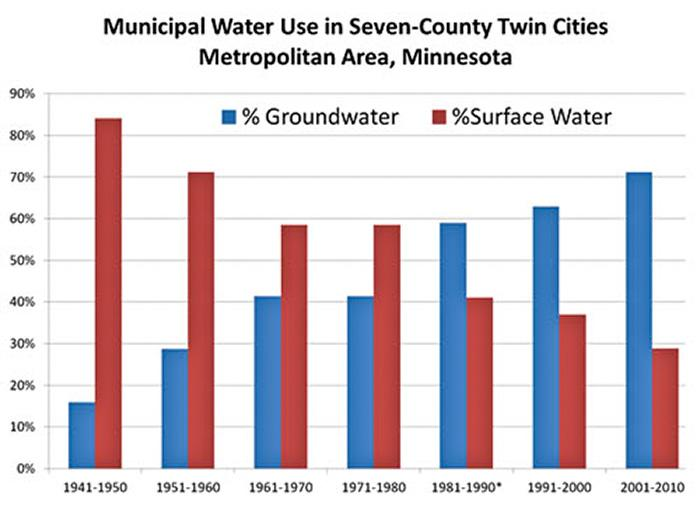 Graph showing increase in groundwater use in the Twin Cities metro area from 1941 to 2010