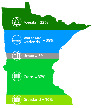Land use percentages in Minnesota: 37% crops, 25% water and wetlands, 22% forest, 10% grassland, 5% urban