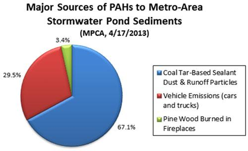 Sources of PAHs in Metro Stormwater Pond Sediments