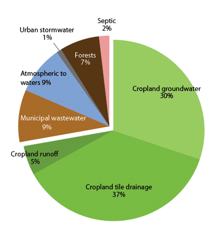 Sources of nitrate: cropland groundwater, cropland runoff, septic, urban stormwater, atmospheric to waters, municipal wastewater.