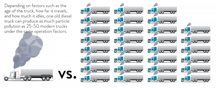 One old diesel truck can produce as much particle pollution as 25-50 modern trucks under the same operation factors.