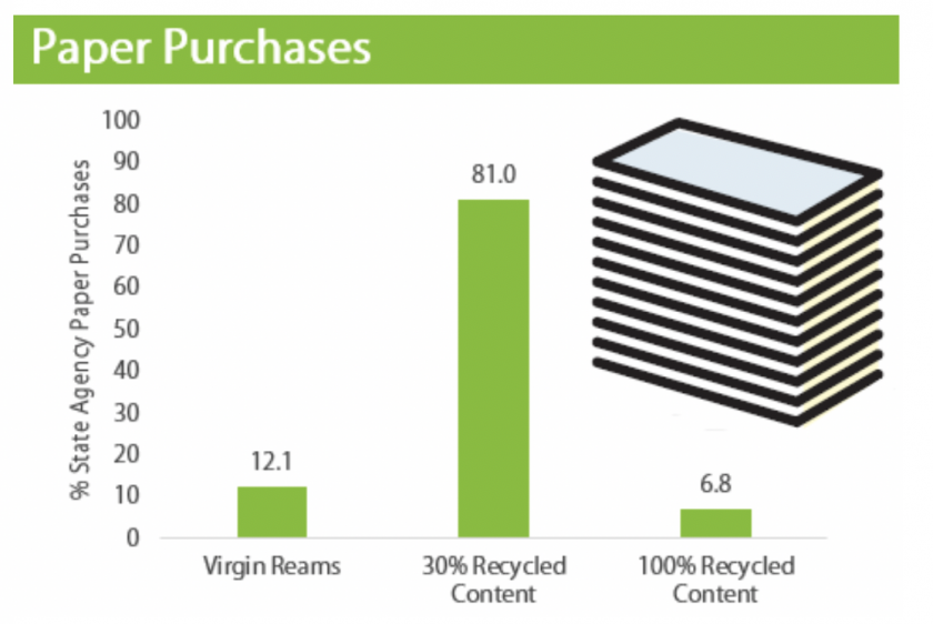 Paper purchases: Virgin reams 12.1% of purchases, 81% 30%-recycled content, 6.8% 100%-recycled content