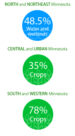 Primary land use by region in Minnesota: north and northeast 48.5% water and wetlands; central and urban 35% crops; south and western 78% crops