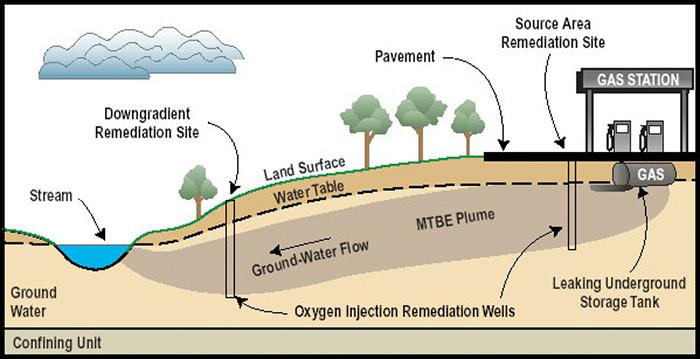 Illustration of oxygen injection remediation wells placed in ground of remediation site