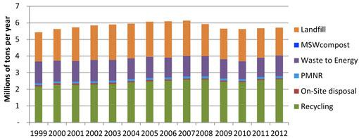 Municipal Solid Waste Disposal Trends 2001-2012