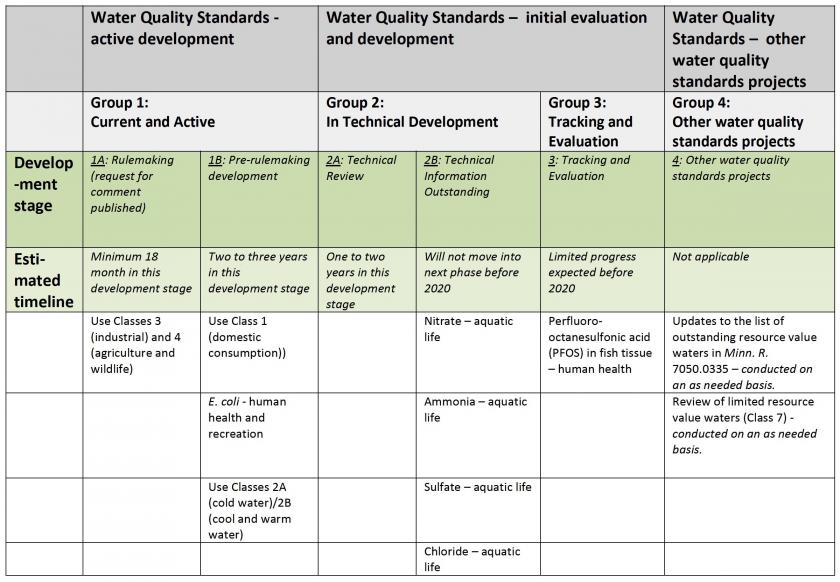 Water quality standards work plan for 2018 to 2020
