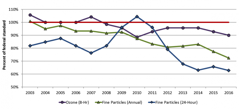 Line graph showing ozone and fine particle pollution levels in Minnesota trending lower than federal standards.