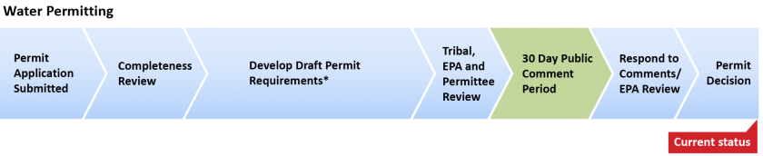 Water permit process with marker showing current status as completeness review