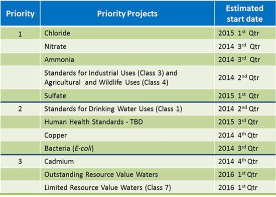 How are water quality standards determined
