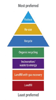 Minnesota waste management hierarchy