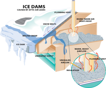 Illustration of an ice dam on a roof