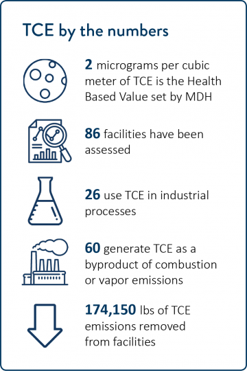 TCE by the numbers. 2 micrograms per cubic meter of TCE is the Health Based Value set by MDH. 88 facilities have been assessed. 27 use TCE in industrial processes. 61 generate TCE as a byproduct. 174,150 pounds of TCE emissions removed from facilities.