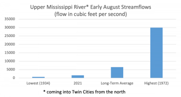 Bar chart shows lowest streamflow in 1934 at about 700, streamflow for 2021 at 1600, the long term average about 4 times the 2021 amount at 6000-7000, and the highest in 1972 about 18 times higher than 2021 at 30,000.