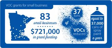 21 small businesses have received $660,000 in grants to reduce VOCs, equal to 16,000 spray paint cans a year.