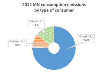 2012 data of Minnesota's emissions by type of consumer