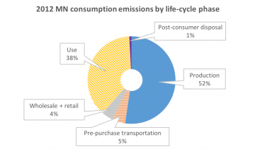 Minnesota's consumption emissions by life-cycle and phase