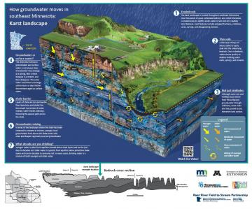 Infographic/poster: How groundwater moves moves in southeast Minnesota: Karst landscape Cross section of the soil and bedrock formations characteristic of the karst region in southeast Minnesota
