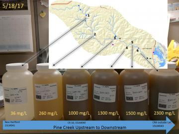 Water samples of Pine Creek show water gets cloudier moving downstream.