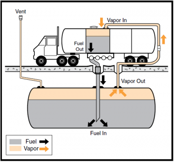 Diagram: Stage 1 vapor recovery system overview