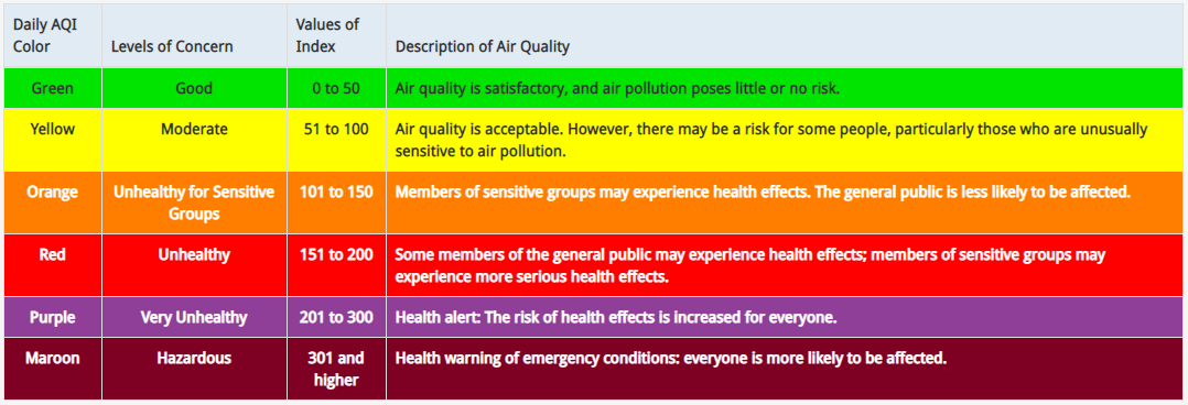 AQi index values: 0 to 50 is good. 51 to 100 is moderate. 101 to 150 is unhealthy for sensitive groups. 151 to 200 is unhealthy. 201 to 300 is very unhealthy. 301 and higher is hazardous, everyone is likely to be affected.
